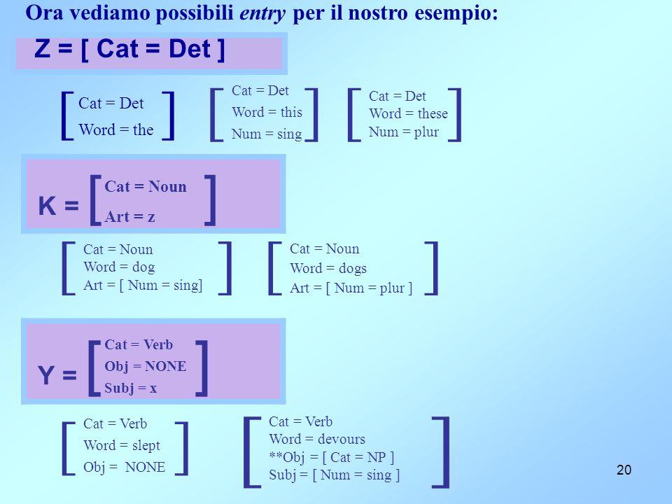 20 Ora vediamo possibili entry per il nostro esempio: [ ] Cat = Det Word = the Z = [ Cat = Det ] [ ] Cat = Det Word = this Num = sing [ ] Cat = Det Wo
