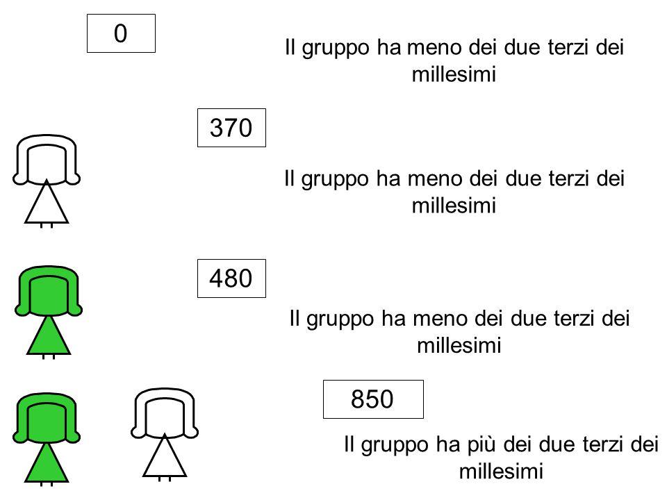 Il gruppo ha meno dei due terzi dei millesimi Il gruppo ha più dei due terzi dei millesimi 0 370 480 850