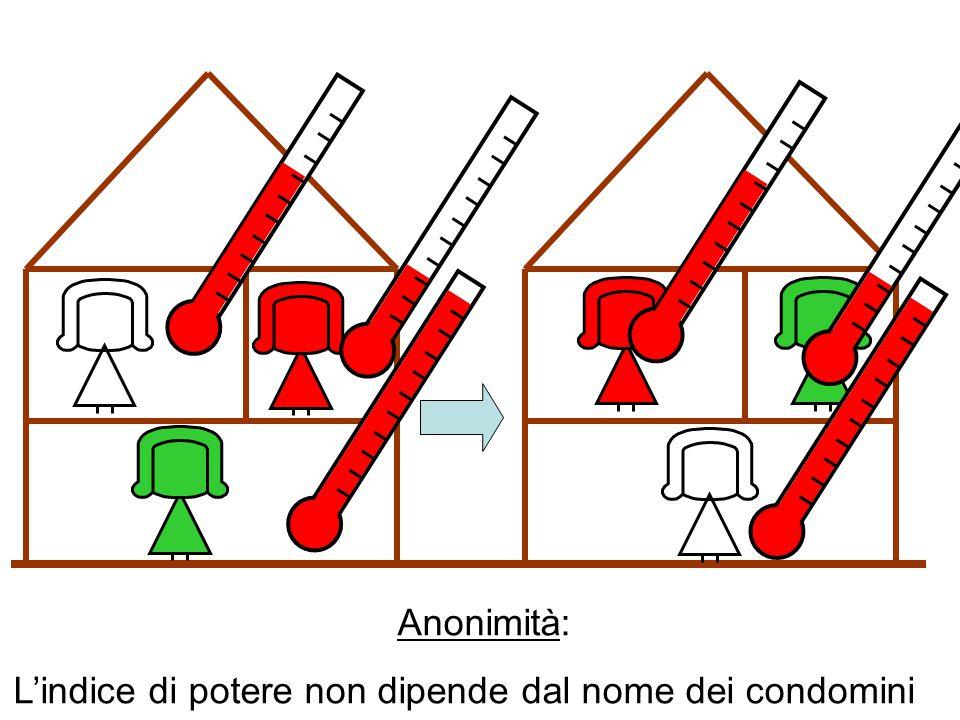 Anonimità: L'indice di potere non dipende dal nome dei condomini