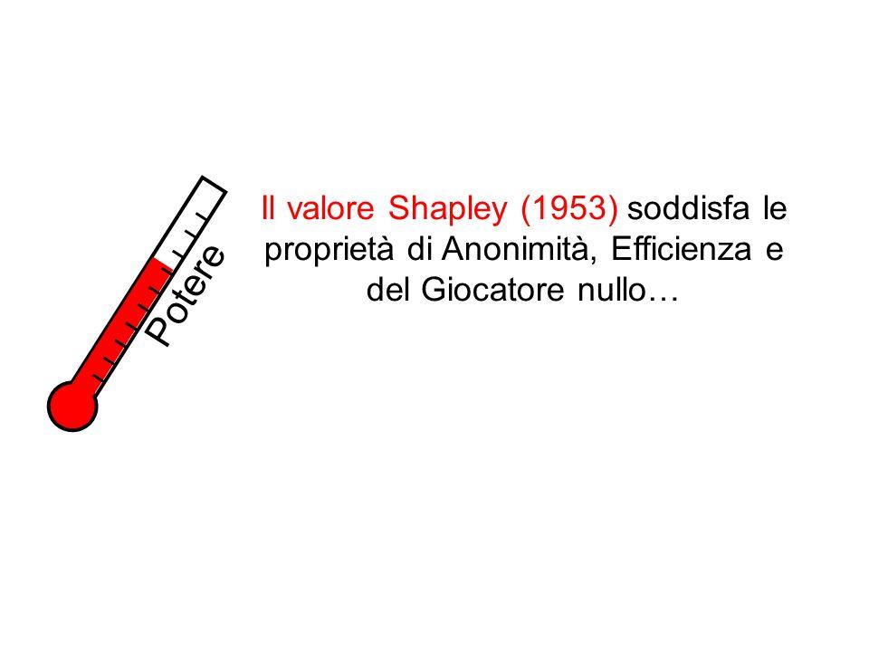 Potere Il valore Shapley (1953) soddisfa le proprietà di Anonimità, Efficienza e del Giocatore nullo…