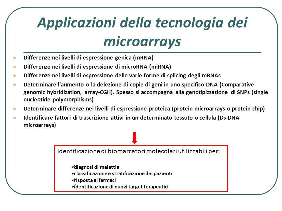 Applicazioni della tecnologia dei microarrays Differenze nei livelli di espressione genica (mRNA) Differenze nei livelli di espressione di microRNA (m
