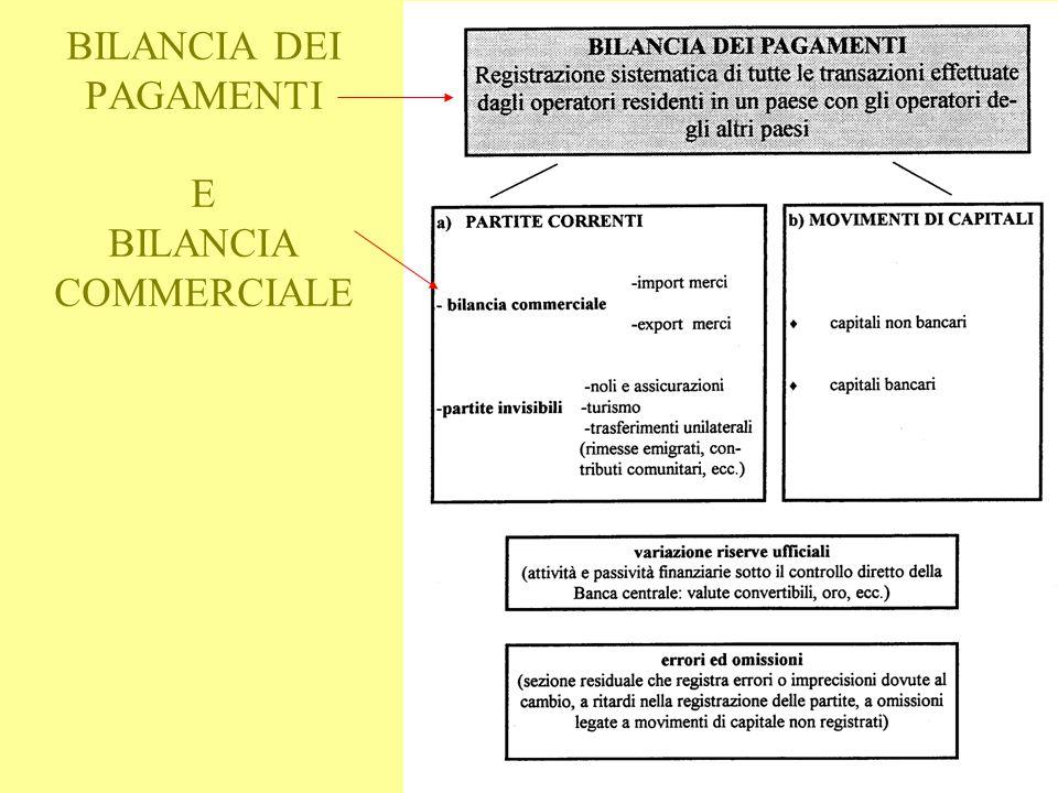concetti e definizioni11 BILANCIA DEI PAGAMENTI E BILANCIA COMMERCIALE