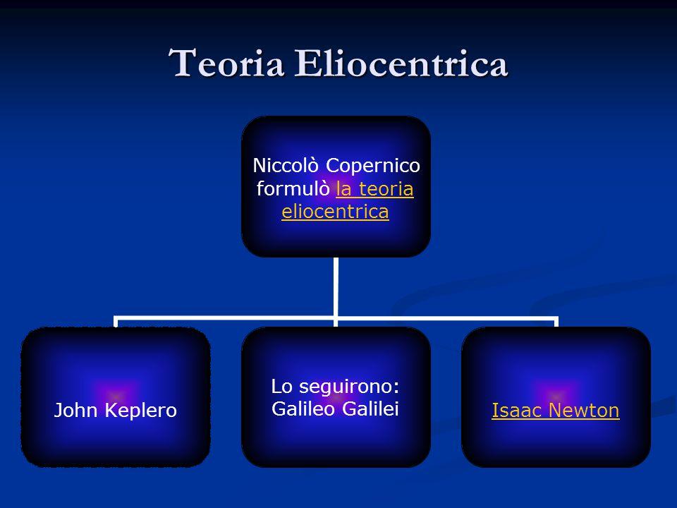 Teoria Eliocentrica Niccolò Copernico formulò la teoriala teoria eliocentrica John Keplero Lo seguirono: Galileo GalileiIsaac Newton
