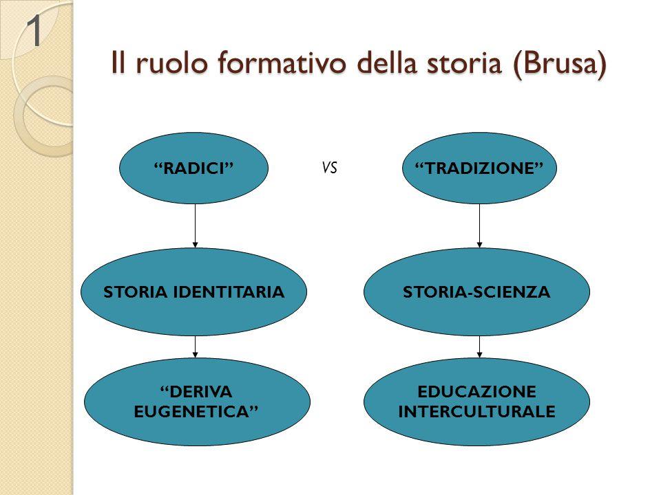 """Il ruolo formativo della storia (Brusa) """"RADICI""""""""TRADIZIONE"""" STORIA IDENTITARIASTORIA-SCIENZA VS """"DERIVA EUGENETICA"""" EDUCAZIONE INTERCULTURALE 1"""
