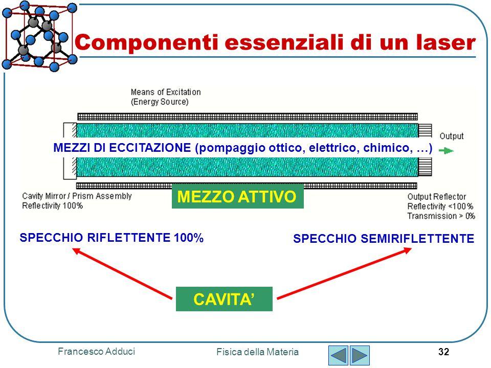 Francesco Adduci Fisica della Materia 32 MEZZO ATTIVO CAVITA' SPECCHIO RIFLETTENTE 100% MEZZI DI ECCITAZIONE (pompaggio ottico, elettrico, chimico, …)