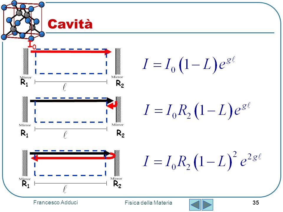 Francesco Adduci Fisica della Materia 35 I0I0 R1R1 R2R2 R1R1 R2R2 Cavità R1R1 R2R2
