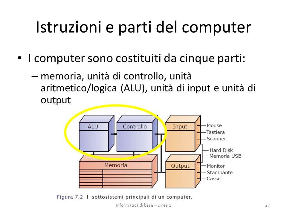 Istruzioni e parti del computer I computer sono costituiti da cinque parti: – memoria, unità di controllo, unità aritmetico/logica (ALU), unità di inp