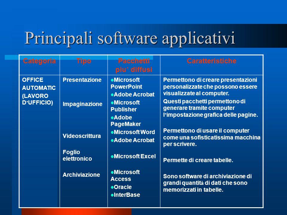 Principali software applicativi CategoriaTipoPacchetti piu ' diffusi Caratteristiche OFFICE AUTOMATIC (LAVORO D ' UFFICIO) Presentazione Impaginazione