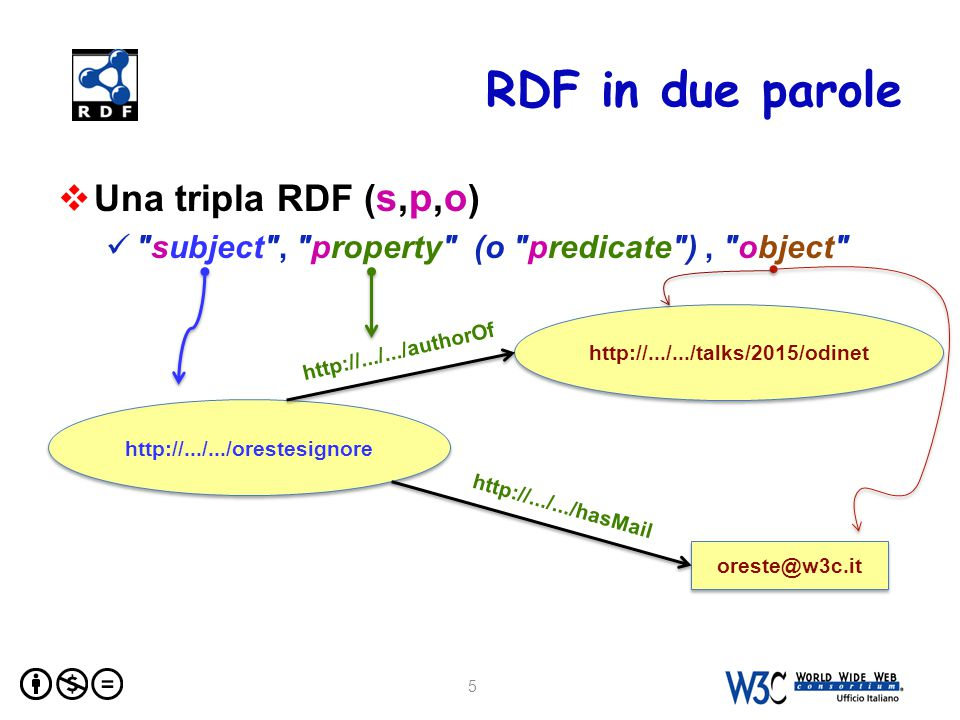 RDF in due parole 5  Una tripla RDF ( s,p,o ) subject , property (o predicate ), object http://.../.../orestesignore oreste@w3c.it http://.../.../talks/2015/odinet http://.../.../authorOf http://.../.../hasMail