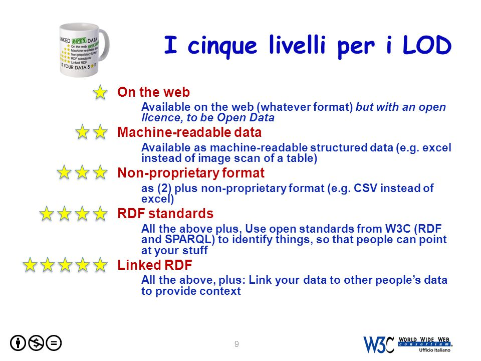 I cinque livelli per i LOD On the web Available on the web (whatever format) but with an open licence, to be Open Data Machine-readable data Available as machine-readable structured data (e.g.