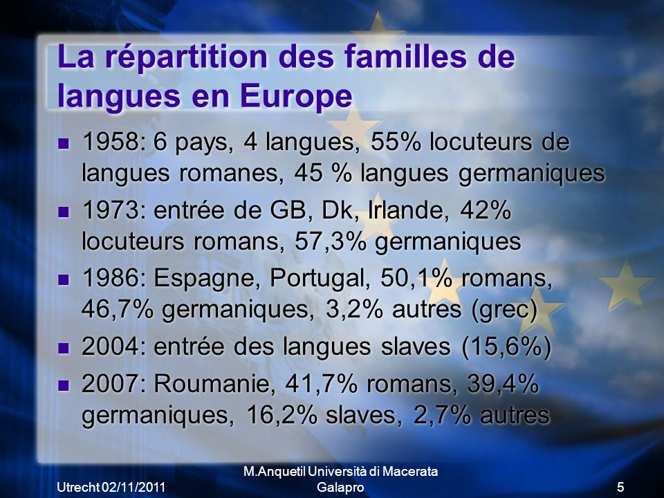 Utrecht 02/11/2011 M.Anquetil Università di Macerata Galapro5 La répartition des familles de langues en Europe 1958: 6 pays, 4 langues, 55% locuteurs de langues romanes, 45 % langues germaniques 1973: entrée de GB, Dk, Irlande, 42% locuteurs romans, 57,3% germaniques 1986: Espagne, Portugal, 50,1% romans, 46,7% germaniques, 3,2% autres (grec) 2004: entrée des langues slaves (15,6%) 2007: Roumanie, 41,7% romans, 39,4% germaniques, 16,2% slaves, 2,7% autres 1958: 6 pays, 4 langues, 55% locuteurs de langues romanes, 45 % langues germaniques 1973: entrée de GB, Dk, Irlande, 42% locuteurs romans, 57,3% germaniques 1986: Espagne, Portugal, 50,1% romans, 46,7% germaniques, 3,2% autres (grec) 2004: entrée des langues slaves (15,6%) 2007: Roumanie, 41,7% romans, 39,4% germaniques, 16,2% slaves, 2,7% autres
