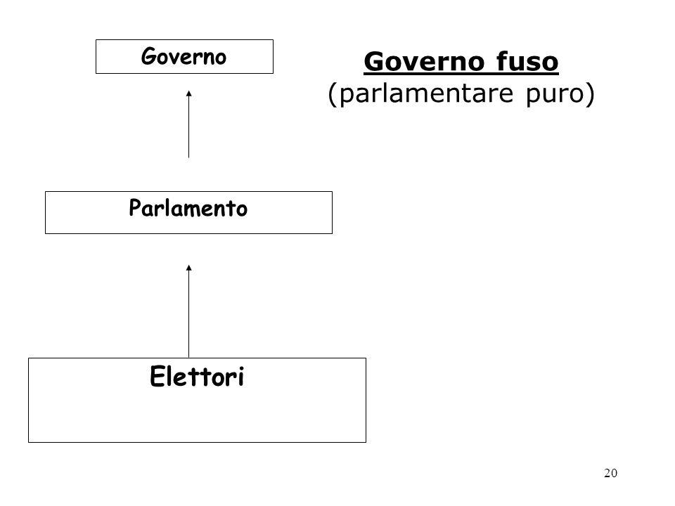 20 Governo fuso (parlamentare puro) Governo Parlamento Elettori