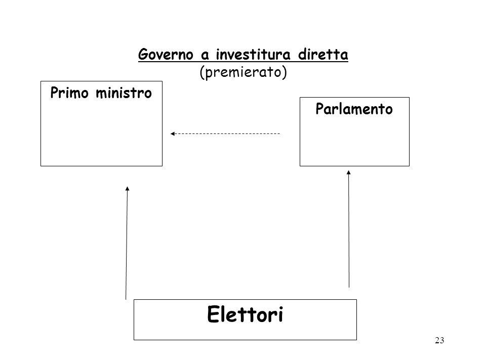 23 Governo a investitura diretta (premierato) Primo ministro Parlamento Elettori