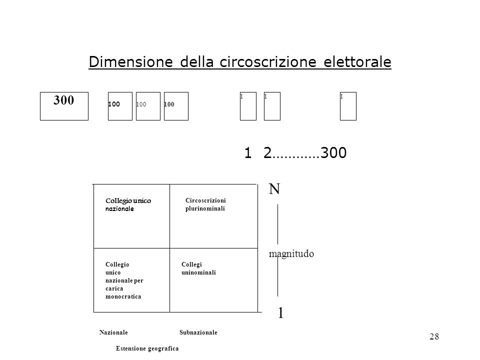 28 Dimensione della circoscrizione elettorale 1 2…………300 300 100 111 Collegi uninominali Circoscrizioni plurinominali Collegio unico nazionale Collegi