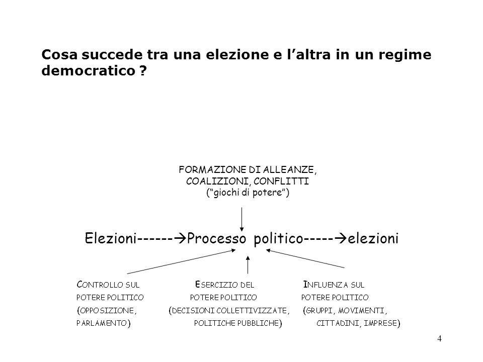 4 Cosa succede tra una elezione e l'altra in un regime democratico ? Elezioni------  Processo politico-----  elezioni FORMAZIONE DI ALLEANZE, COALIZ