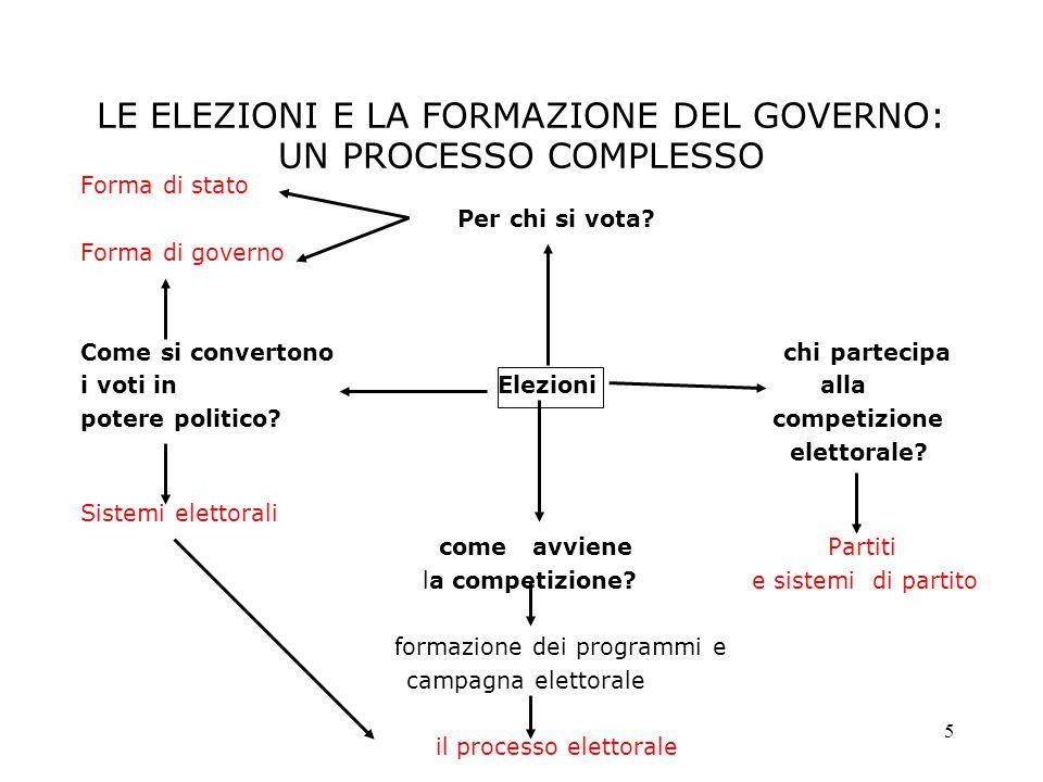 5 LE ELEZIONI E LA FORMAZIONE DEL GOVERNO: UN PROCESSO COMPLESSO Forma di stato Per chi si vota? Forma di governo Come si convertono chi partecipa i v