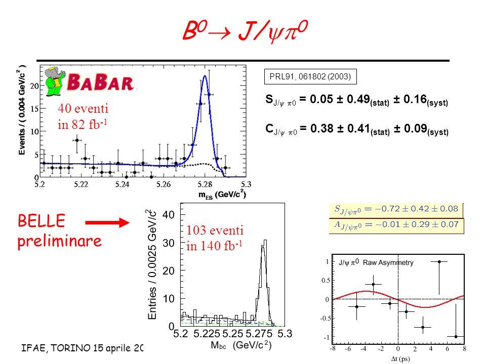 15 IFAE, TORINO 15 aprile 2004Lorenzo Vitale B 0  J/  0 40 eventi in 82 fb -1 S J/  = 0.05 ± 0.49 (stat) ± 0.16 (syst) C J/  = 0.38 ± 0.41 (stat) ± 0.09 (syst) PRL91, 061802 (2003) BELLE preliminare 103 eventi in 140 fb -1