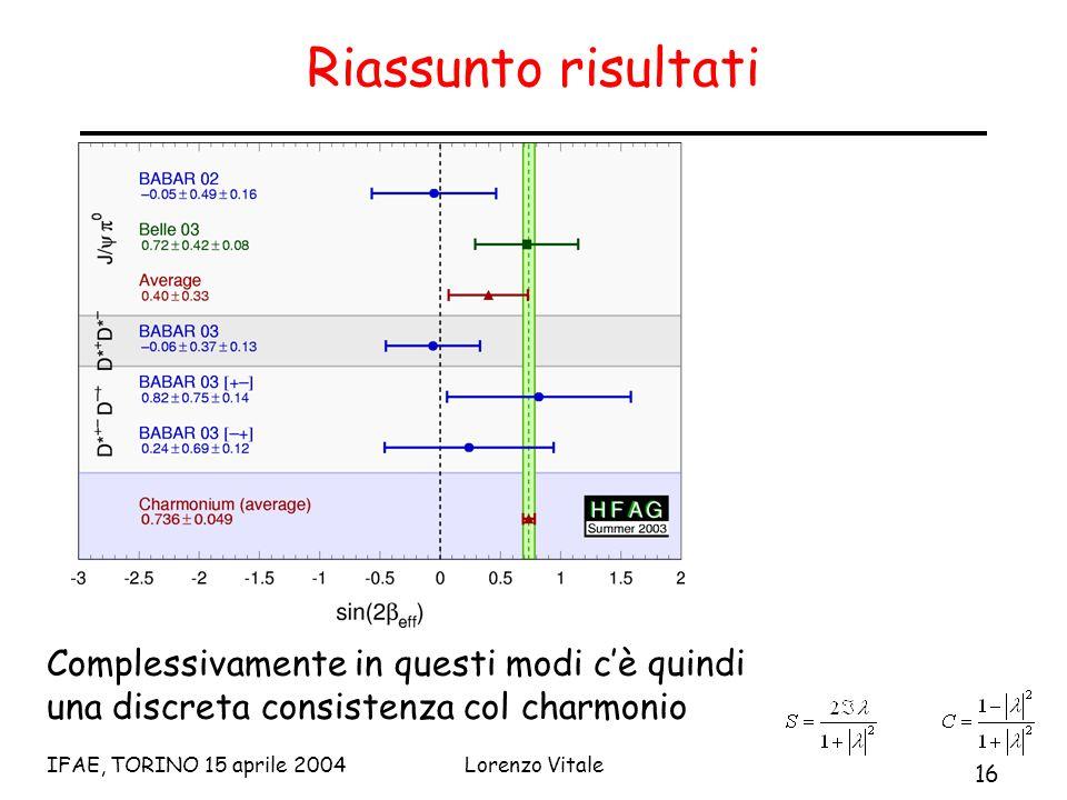 16 IFAE, TORINO 15 aprile 2004Lorenzo Vitale Riassunto risultati Complessivamente in questi modi c'è quindi una discreta consistenza col charmonio