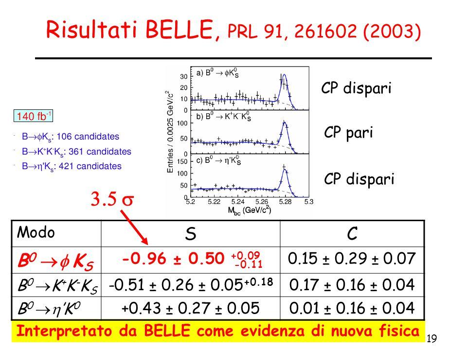 19 IFAE, TORINO 15 aprile 2004Lorenzo Vitale Risultati BELLE, PRL 91, 261602 (2003)  Interpretato da BELLE come evidenza di nuova fisica CP dispari CP pari CP dispari Modo SC B 0  K S -0.96 ± 0.50 +0.09 0.15 ± 0.29 ± 0.07 B 0  K + K - K S -0.51 ± 0.26 ± 0.05 +0.18 0.17 ± 0.16 ± 0.04 B 0  'K 0 +0.43 ± 0.27 ± 0.050.01 ± 0.16 ± 0.04 -0.11