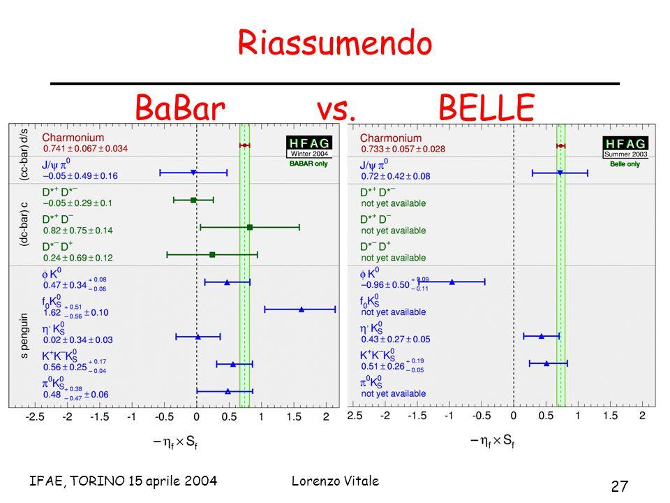 27 IFAE, TORINO 15 aprile 2004Lorenzo Vitale Riassumendo BaBar vs. BELLE