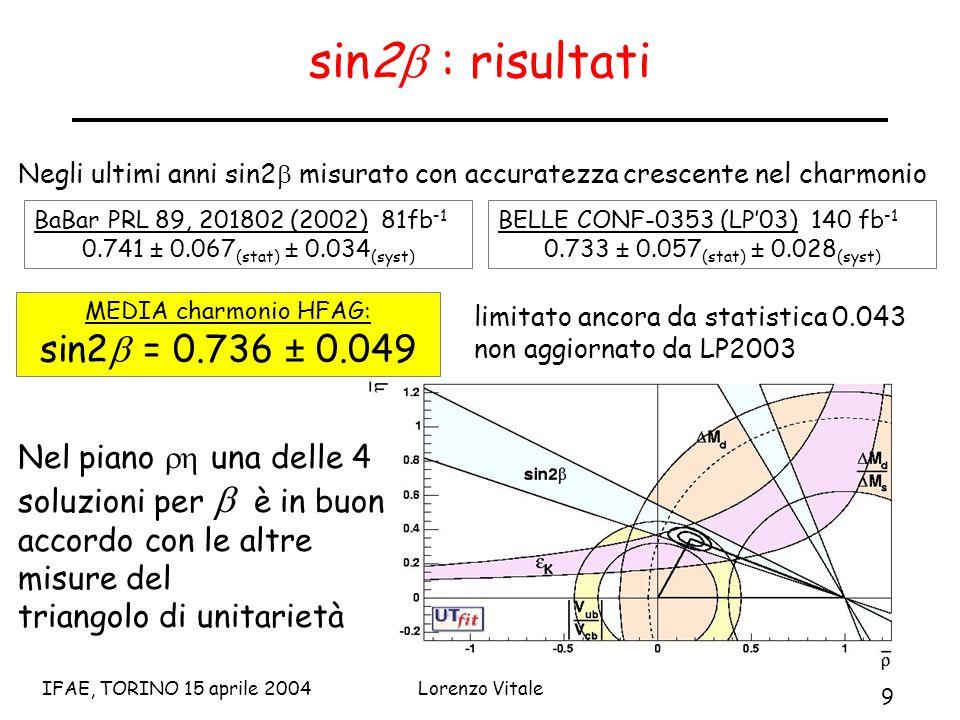 9 IFAE, TORINO 15 aprile 2004Lorenzo Vitale sin2  : risultati Negli ultimi anni sin2  misurato con accuratezza crescente nel charmonio BaBar PRL 89, 201802 (2002) 81fb -1 0.741 ± 0.067 (stat) ± 0.034 (syst) limitato ancora da statistica 0.043 non aggiornato da LP2003 BELLE CONF-0353 (LP'03) 140 fb -1 0.733 ± 0.057 (stat) ± 0.028 (syst) MEDIA charmonio HFAG: sin2  = 0.736 ± 0.049 Nel piano  una delle 4 soluzioni per  è in buon accordo con le altre misure del triangolo di unitarietà
