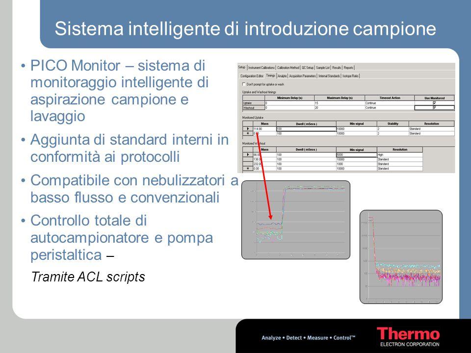 Sistema intelligente di introduzione campione PICO Monitor – sistema di monitoraggio intelligente di aspirazione campione e lavaggio Aggiunta di stand