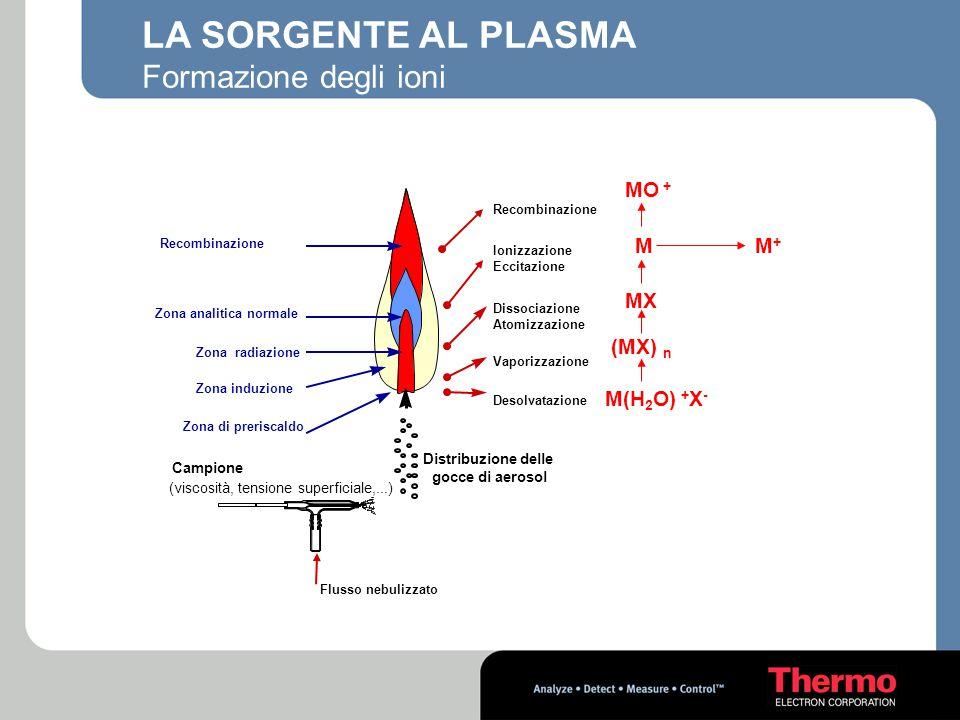 LA SORGENTE AL PLASMA Formazione degli ioni Recombinazione MO + M(H 2 O) + X - Campione (viscosità, tensione superficiale,...) Distribuzione delle goc