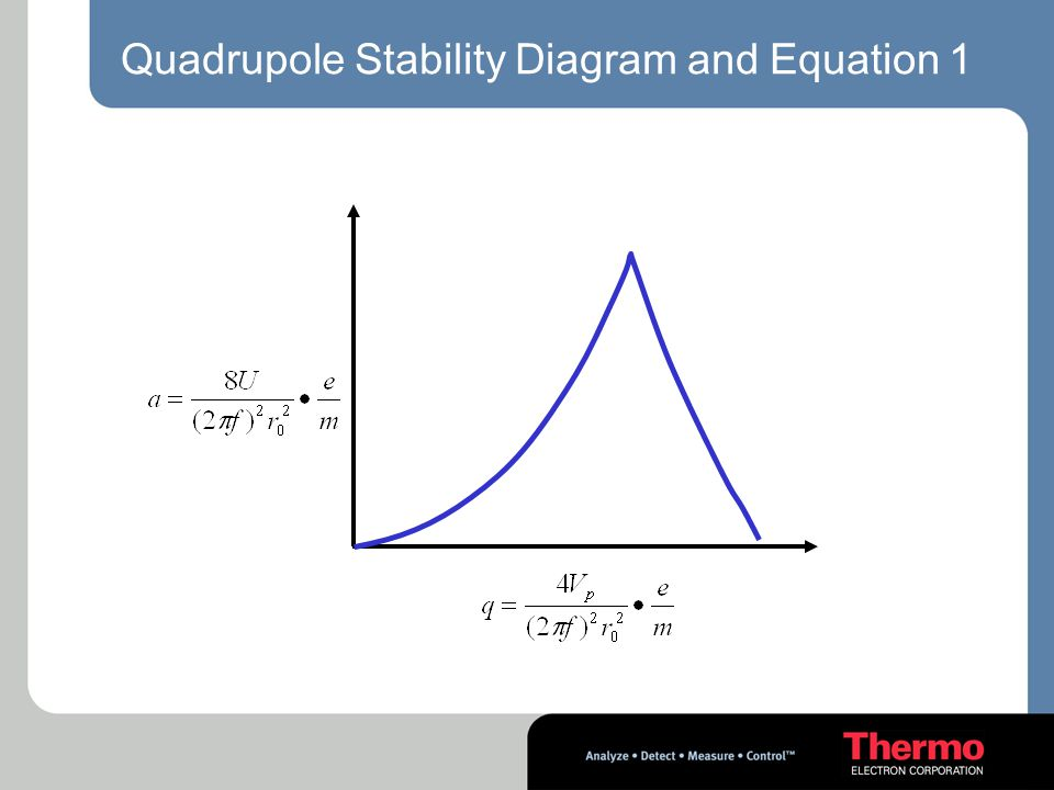 Quadrupole Stability Diagram and Equation 1