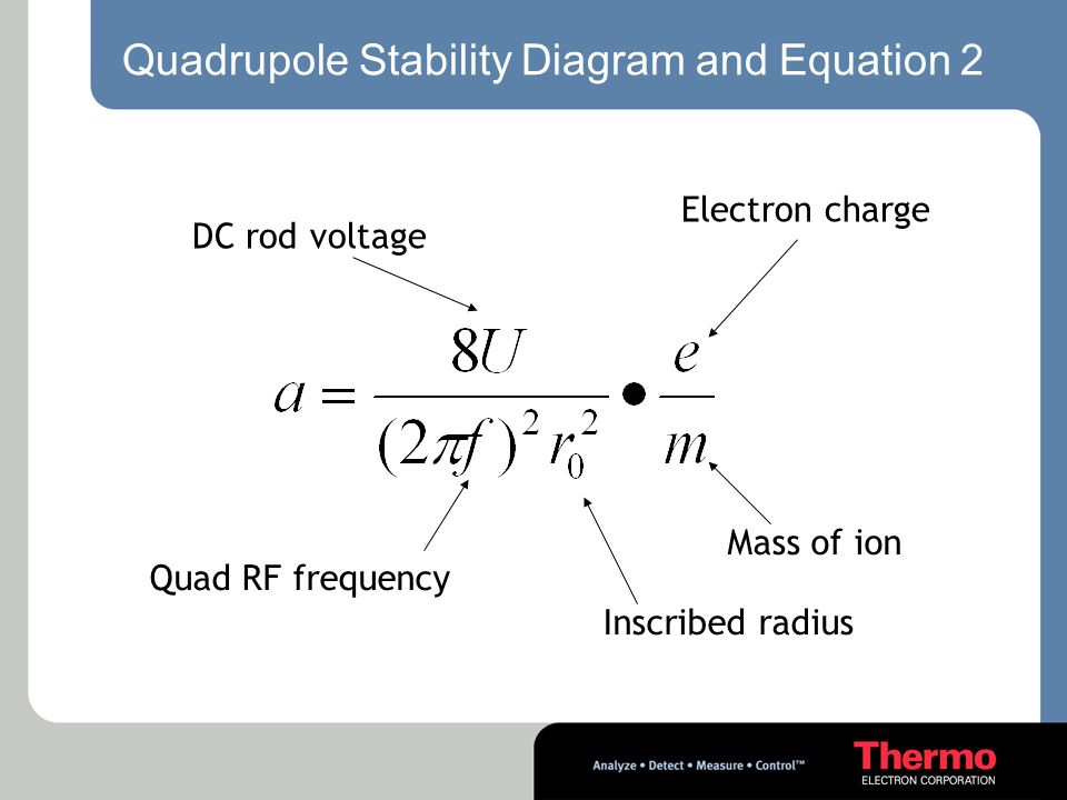 Quadrupole Stability Diagram and Equation 2 DC rod voltage Quad RF frequency Mass of ion Electron charge Inscribed radius