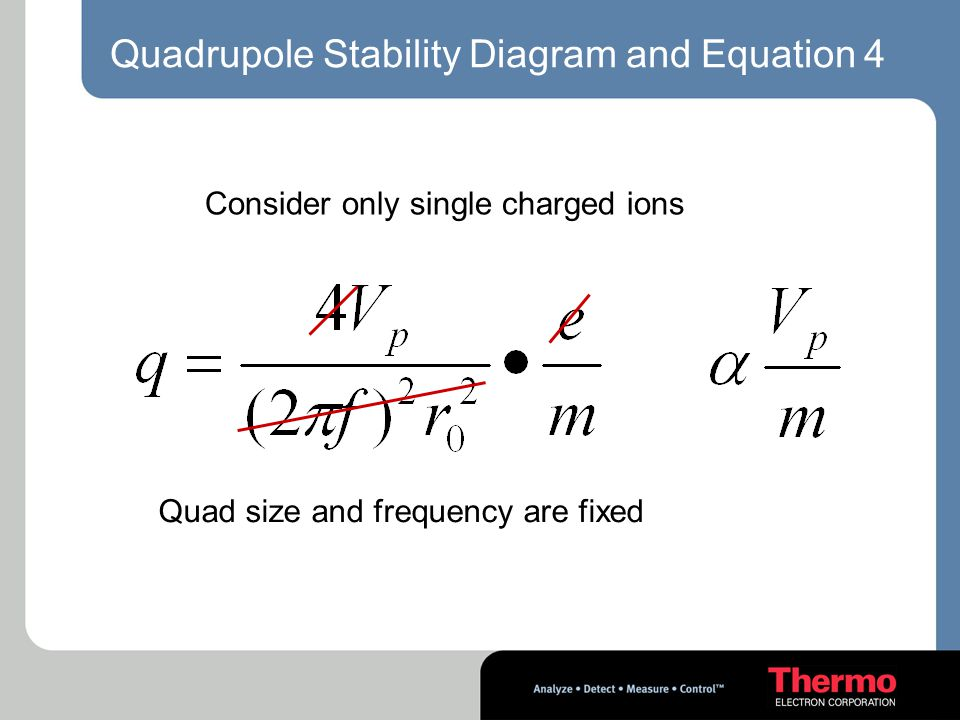 Quadrupole Stability Diagram and Equation 4 Consider only single charged ions Quad size and frequency are fixed