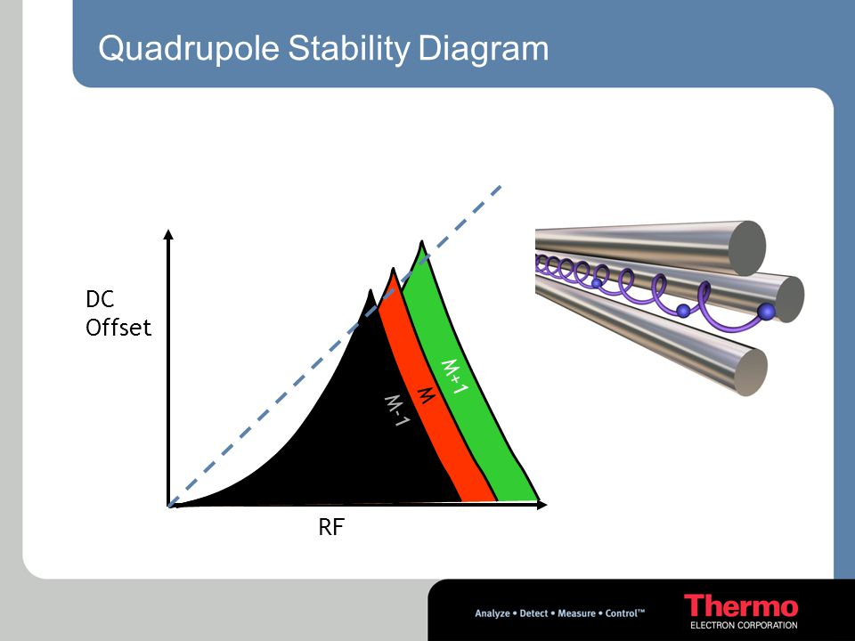 Quadrupole Stability Diagram DC Offset RF M M-1 M+1