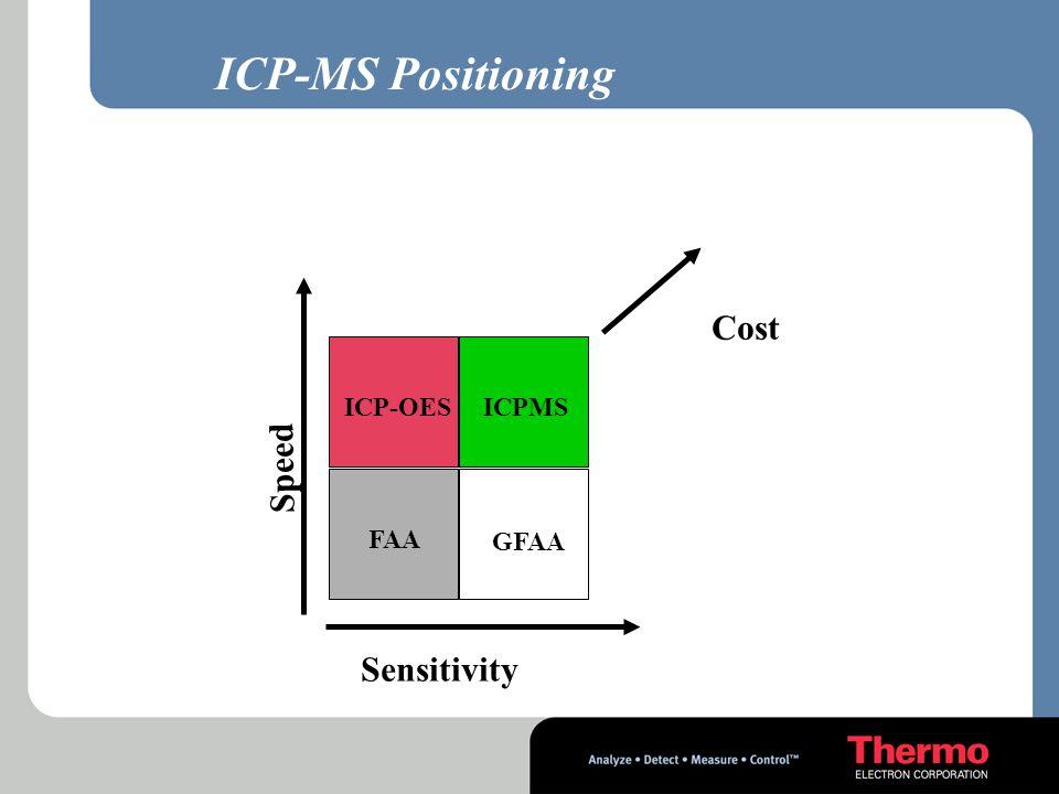 SPETTROSCOPIA ATOMICA ICP-MS ICP-OES GF-AAS Flame AA Range di misure ppqppmppb0.1 %100%ppt