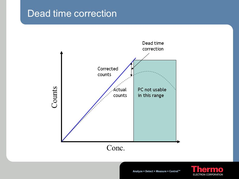 Dead time correction PC not usable in this range Corrected counts Actual counts Dead time correction Counts Conc.