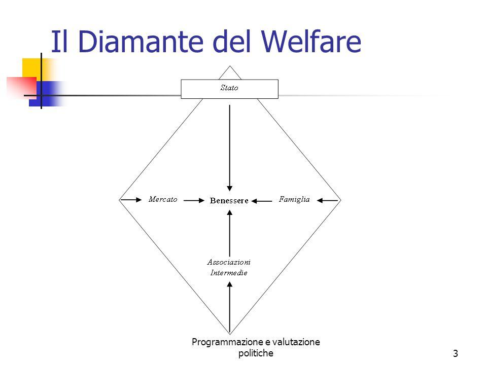 Il Diamante del Welfare Programmazione e valutazione politiche3