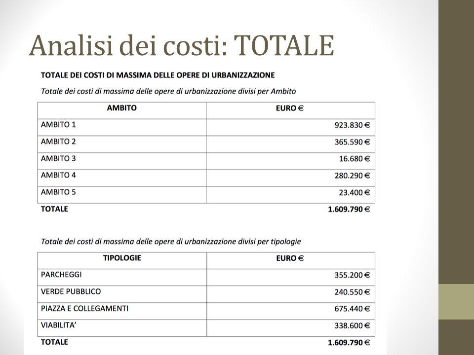 Analisi dei costi: TOTALE