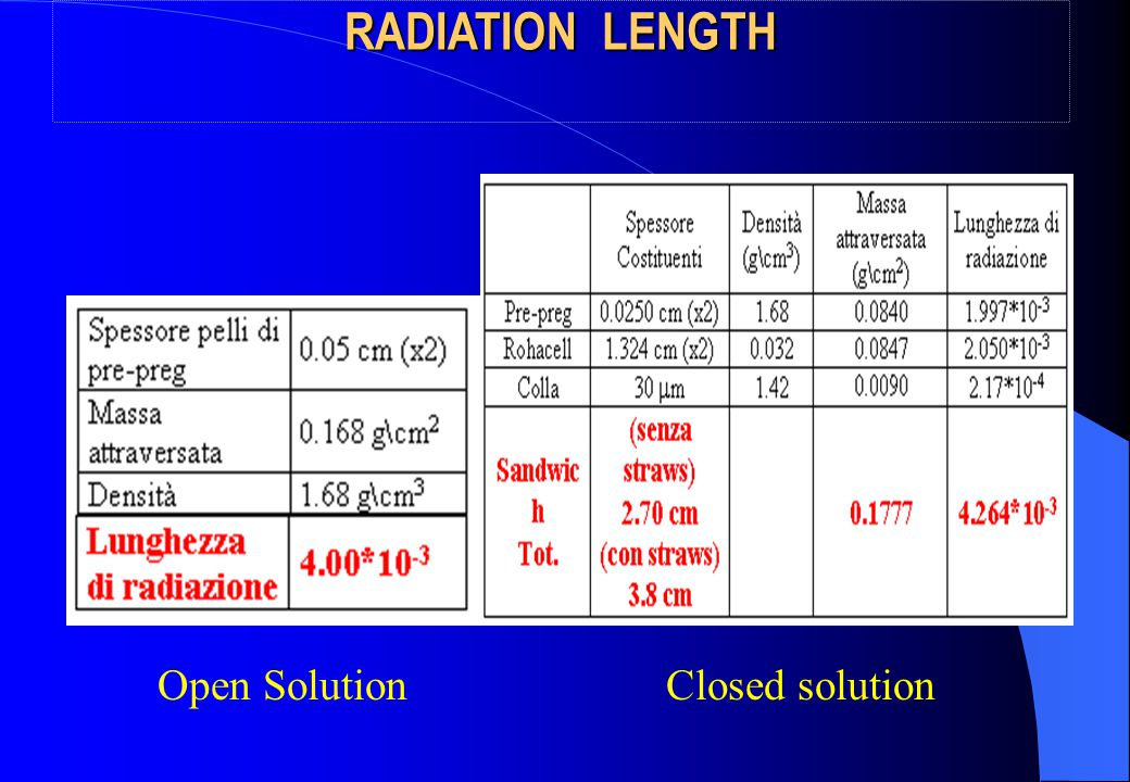Open SolutionClosed solution RADIATION LENGTH