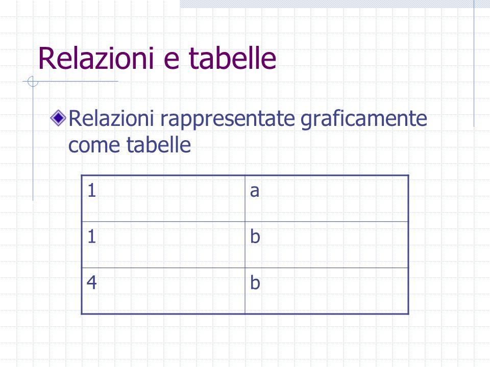 Relazioni e tabelle Relazioni rappresentate graficamente come tabelle 1a 1b 4b