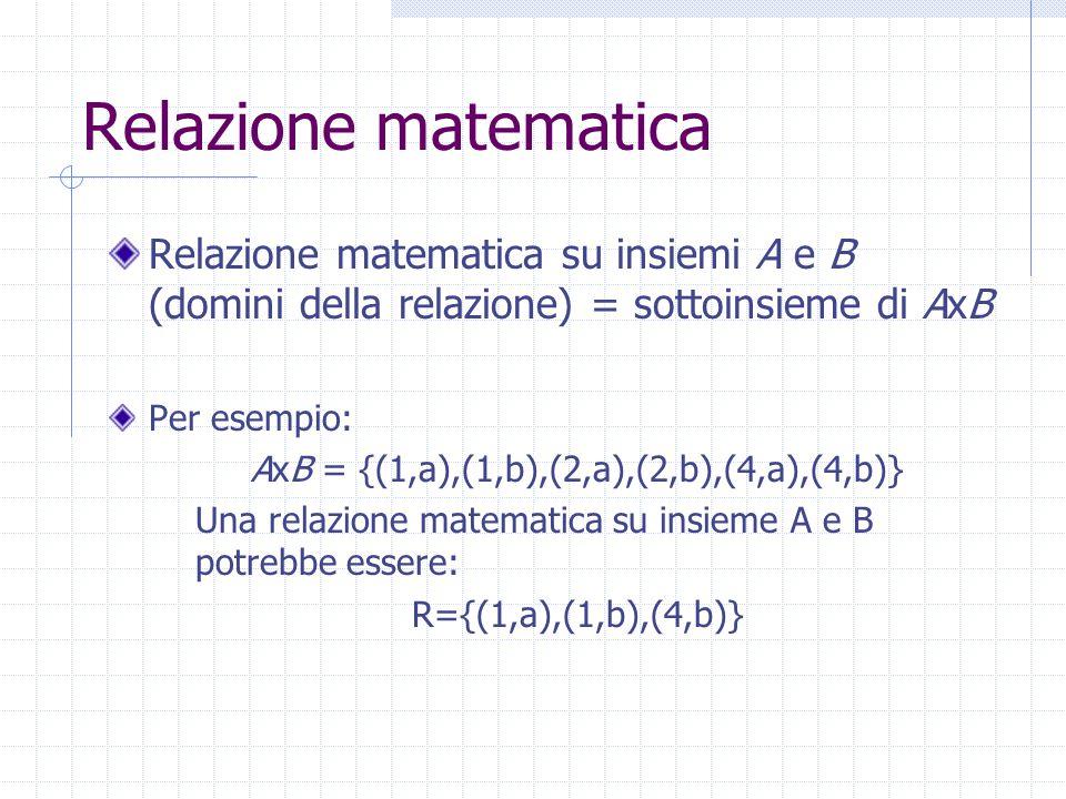 Relazione matematica Relazione matematica su insiemi A e B (domini della relazione) = sottoinsieme di AxB Per esempio: AxB = {(1,a),(1,b),(2,a),(2,b),(4,a),(4,b)} Una relazione matematica su insieme A e B potrebbe essere: R={(1,a),(1,b),(4,b)}