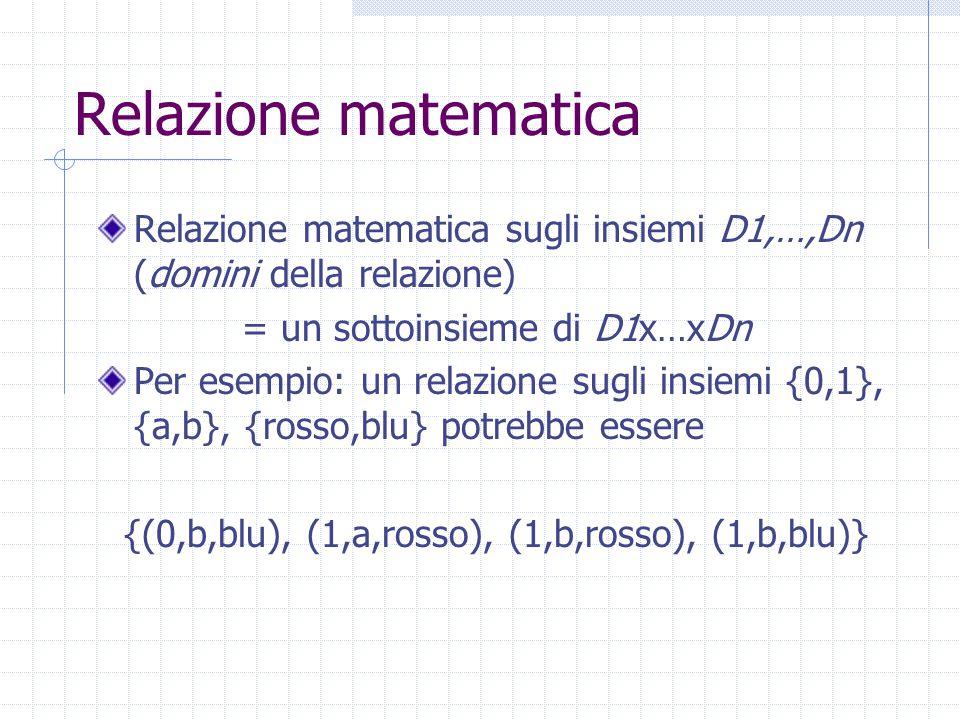 Relazione matematica Relazione matematica sugli insiemi D1,…,Dn (domini della relazione) = un sottoinsieme di D1x…xDn Per esempio: un relazione sugli insiemi {0,1}, {a,b}, {rosso,blu} potrebbe essere {(0,b,blu), (1,a,rosso), (1,b,rosso), (1,b,blu)}