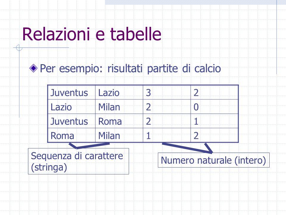 Relazioni e tabelle Per esempio: risultati partite di calcio JuventusLazio32 Milan20 JuventusRoma21 Milan12 Sequenza di carattere (stringa) Numero naturale (intero)