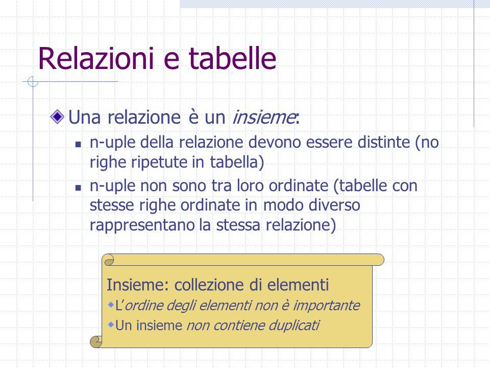 Relazioni e tabelle Una relazione è un insieme: n-uple della relazione devono essere distinte (no righe ripetute in tabella) n-uple non sono tra loro ordinate (tabelle con stesse righe ordinate in modo diverso rappresentano la stessa relazione) Insieme: collezione di elementi  L'ordine degli elementi non è importante  Un insieme non contiene duplicati