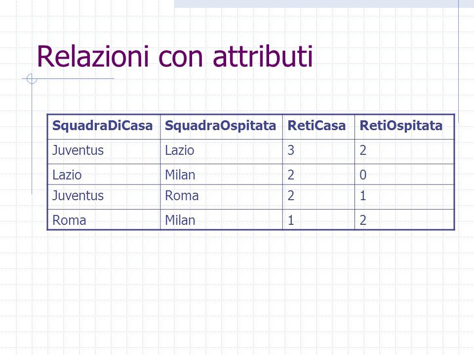 Relazioni con attributi SquadraDiCasaSquadraOspitataRetiCasaRetiOspitata JuventusLazio32 Milan20 JuventusRoma21 Milan12