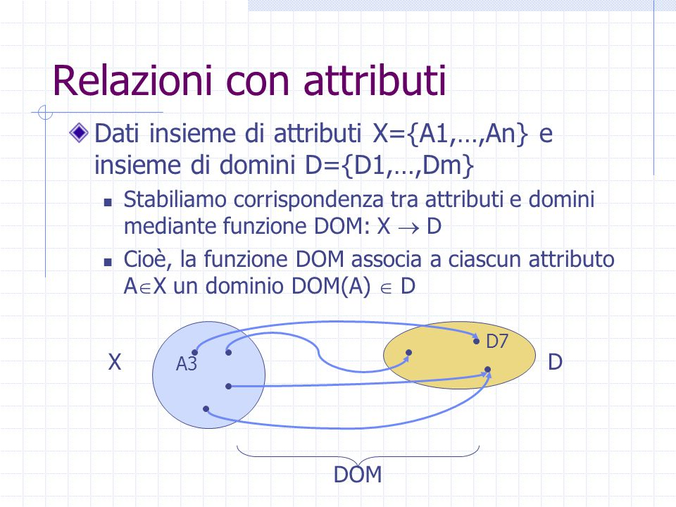Relazioni con attributi Dati insieme di attributi X={A1,…,An} e insieme di domini D={D1,…,Dm} Stabiliamo corrispondenza tra attributi e domini mediante funzione DOM: X  D Cioè, la funzione DOM associa a ciascun attributo A  X un dominio DOM(A)  D XD A3 D7 DOM