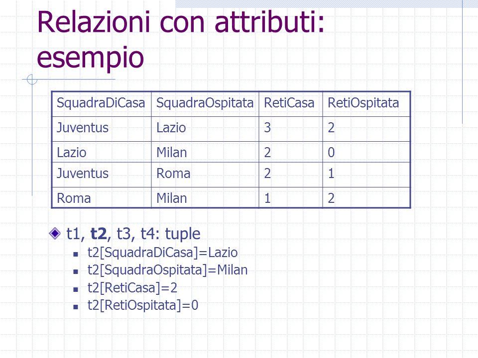 Relazioni con attributi: esempio t1, t2, t3, t4: tuple t2[SquadraDiCasa]=Lazio t2[SquadraOspitata]=Milan t2[RetiCasa]=2 t2[RetiOspitata]=0 SquadraDiCasaSquadraOspitataRetiCasaRetiOspitata JuventusLazio32 Milan20 JuventusRoma21 Milan12