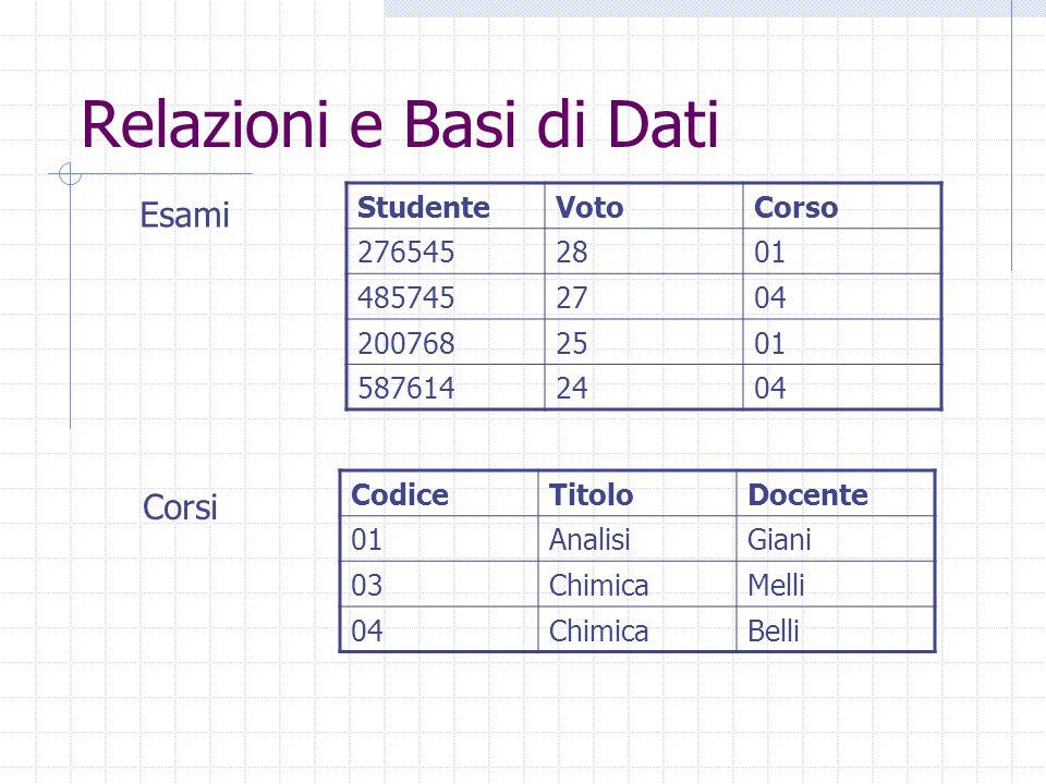 Relazioni e Basi di Dati CodiceTitoloDocente 01AnalisiGiani 03ChimicaMelli 04ChimicaBelli StudenteVotoCorso 2765452801 4857452704 2007682501 5876142404 Esami Corsi