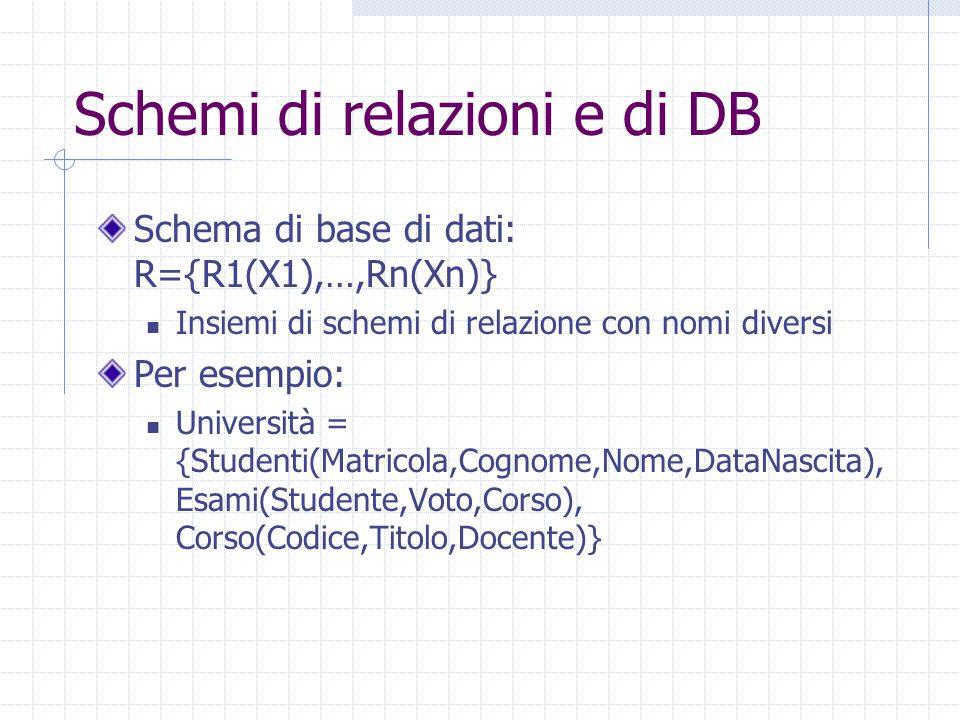 Schemi di relazioni e di DB Schema di base di dati: R={R1(X1),…,Rn(Xn)} Insiemi di schemi di relazione con nomi diversi Per esempio: Università = {Stu