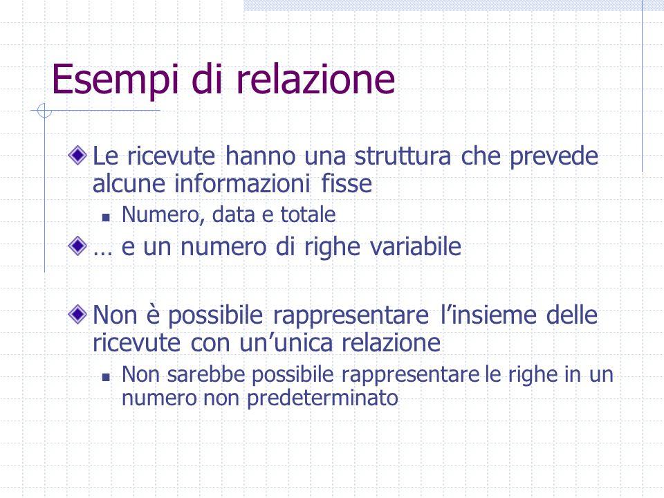 Esempi di relazione Le ricevute hanno una struttura che prevede alcune informazioni fisse Numero, data e totale … e un numero di righe variabile Non è possibile rappresentare l'insieme delle ricevute con un'unica relazione Non sarebbe possibile rappresentare le righe in un numero non predeterminato