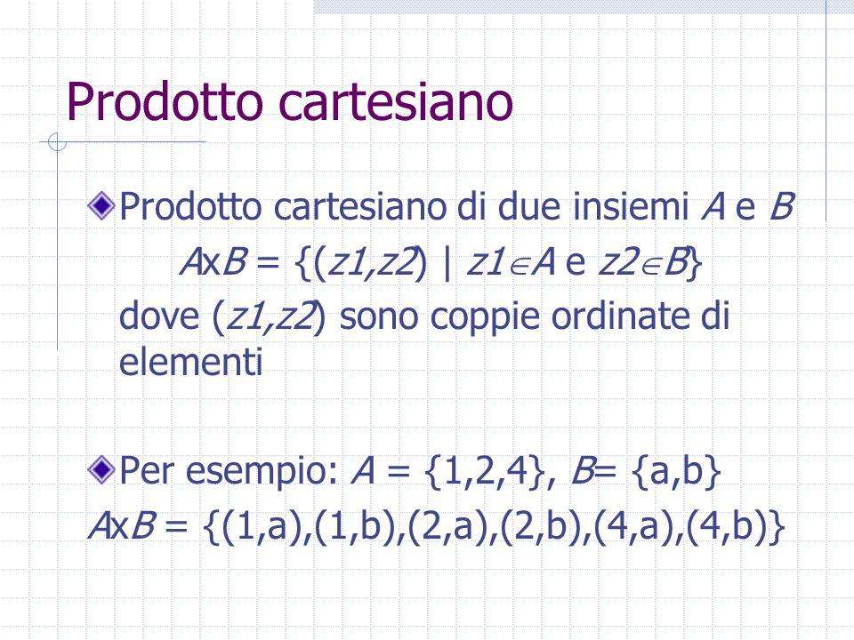 Prodotto cartesiano Prodotto cartesiano di due insiemi A e B AxB = {(z1,z2) | z1  A e z2  B} dove (z1,z2) sono coppie ordinate di elementi Per esempio: A = {1,2,4}, B= {a,b} AxB = {(1,a),(1,b),(2,a),(2,b),(4,a),(4,b)}