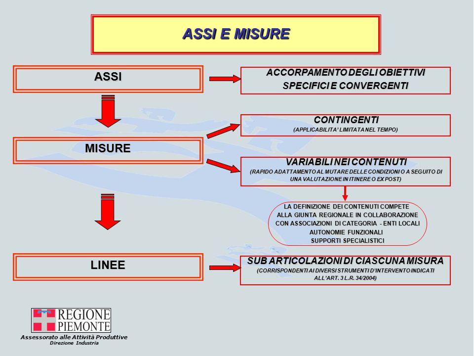 Assessorato alle Attività Produttive Direzione Industria ASSI E MISURE ASSI MISURE LINEE CONTINGENTI (APPLICABILITA' LIMITATA NEL TEMPO) LA DEFINIZIONE DEI CONTENUTI COMPETE ALLA GIUNTA REGIONALE IN COLLABORAZIONE CON ASSOCIAZIONI DI CATEGORIA - ENTI LOCALI AUTONOMIE FUNZIONALI SUPPORTI SPECIALISTICI ACCORPAMENTO DEGLI OBIETTIVI SPECIFICI E CONVERGENTI VARIABILI NEI CONTENUTI (RAPIDO ADATTAMENTO AL MUTARE DELLE CONDIZIONI O A SEGUITO DI UNA VALUTAZIONE IN ITINERE O EX POST) SUB ARTICOLAZIONI DI CIASCUNA MISURA (CORRISPONDENTI AI DIVERSI STRUMENTI D'INTERVENTO INDICATI ALL'ART.