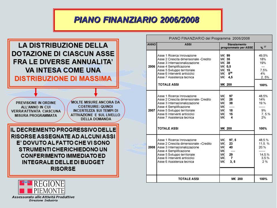 Assessorato alle Attività Produttive Direzione Industria PIANO FINANZIARIO 2006/2008 LA DISTRIBUZIONE DELLA DOTAZIONE DI CIASCUN ASSE FRA LE DIVERSE ANNUALITA' VA INTESA COME UNA DISTRIBUZIONE DI MASSIMA PREVISIONE IN ORDINE ALL'ANNO IN CUI VERRA'ATTIVATA CIASCUNA MISURA PROGRAMMATA MOLTE MISURE ANCORA DA COSTRUIRE: QUINDI INCERTEZZA SUI TEMPI DI ATTIVAZIONE E SUL LIVELLO DELLA DOMANDA IL DECREMENTO PROGRESSIVO DELLE RISORSE ASSEGNATE AD ALCUNI ASSI E' DOVUTO AL FATTO CHE VI SONO STRUMENTI CHERICHIEDONO UN CONFERIMENTO IMMEDIATO ED INTEGRALE DELLE DI BUDGET RISORSE